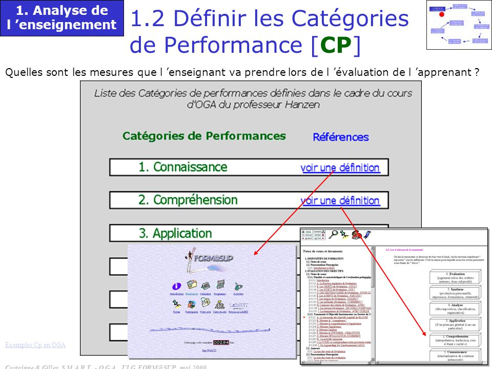 1.2 Définir les Catégories de Performance [CP]
